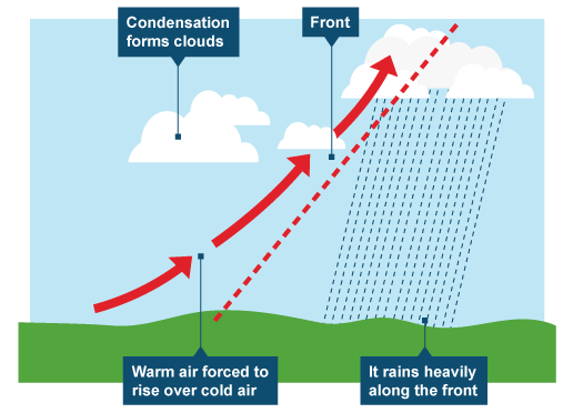 frontal rainfall.png